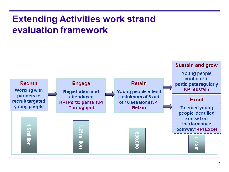 15 Extending Activities work strand evaluation framework Recruit Working with partners to recruit targeted young people 1.5 million Engage Registration and attendance KPI Participants KPI Throughput 1.25 million Retain Young people attend a minimum of 6 out of 10 sessions KPI Retain 890,000 Sustain and grow Young people continue to participate regularly KPI Sustain 0.75 m Excel Talented young people identified and set on performance pathway KPI Excel