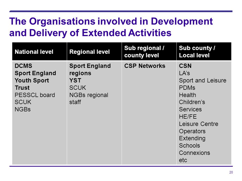 20 The Organisations involved in Development and Delivery of Extended Activities National levelRegional level Sub regional / county level Sub county / Local level DCMS Sport England Youth Sport Trust PESSCL board SCUK NGBs Sport England regions YST SCUK NGBs regional staff CSP NetworksCSN LAs Sport and Leisure PDMs Health Childrens Services HE/FE Leisure Centre Operators Extending Schools Connexions etc