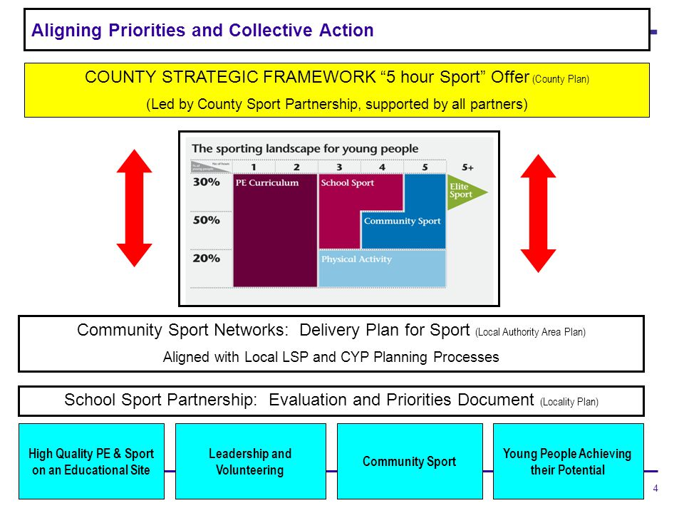 4 Aligning Priorities and Collective Action COUNTY STRATEGIC FRAMEWORK 5 hour Sport Offer (County Plan) (Led by County Sport Partnership, supported by all partners) Community Sport Networks: Delivery Plan for Sport (Local Authority Area Plan) Aligned with Local LSP and CYP Planning Processes Leadership and Volunteering Young People Achieving their Potential High Quality PE & Sport on an Educational Site School Sport Partnership: Evaluation and Priorities Document (Locality Plan) Community Sport