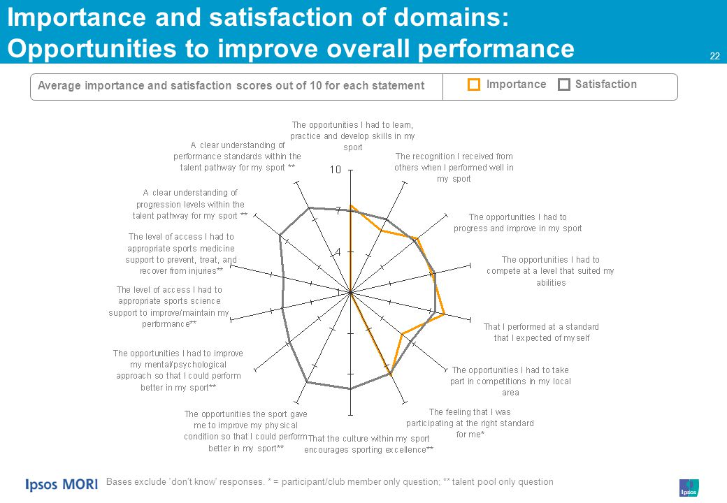22 Importance and satisfaction of domains: Opportunities to improve overall performance Bases exclude dont know responses.