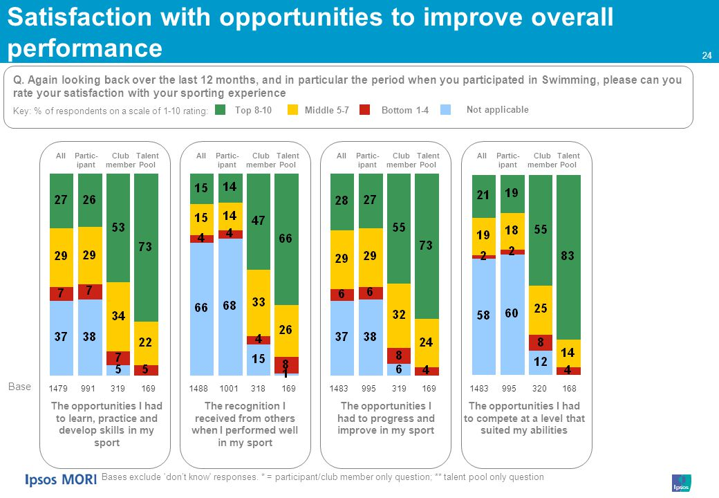 24 Key: % of respondents on a scale of 1-10 rating: Satisfaction with opportunities to improve overall performance Partic- ipant Club member Talent Pool All Bases exclude dont know responses.