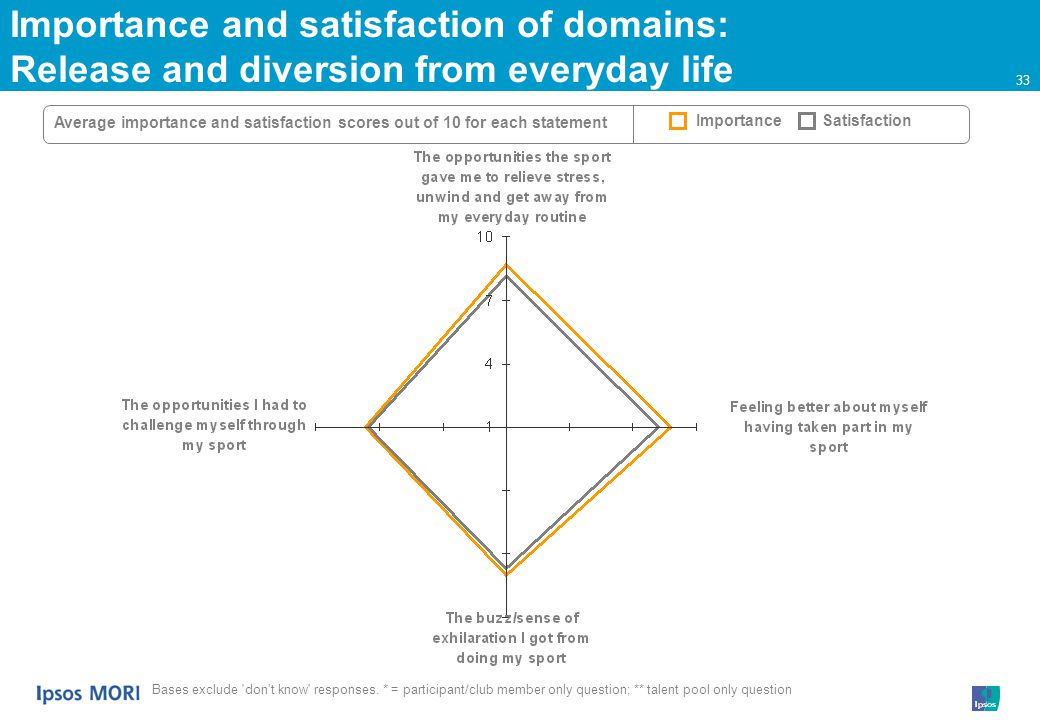 33 Importance and satisfaction of domains: Release and diversion from everyday life Average importance and satisfaction scores out of 10 for each statement ImportanceSatisfaction Bases exclude dont know responses.