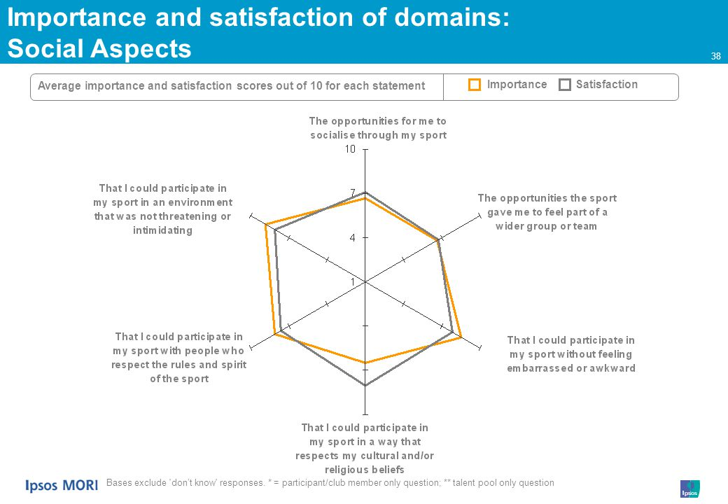 38 Importance and satisfaction of domains: Social Aspects Average importance and satisfaction scores out of 10 for each statement ImportanceSatisfaction Bases exclude dont know responses.