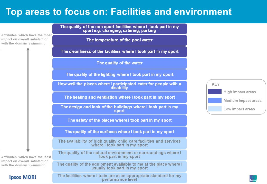 Top areas to focus on: Facilities and environment The quality of the non sport facilities where I took part in my sport e.g.