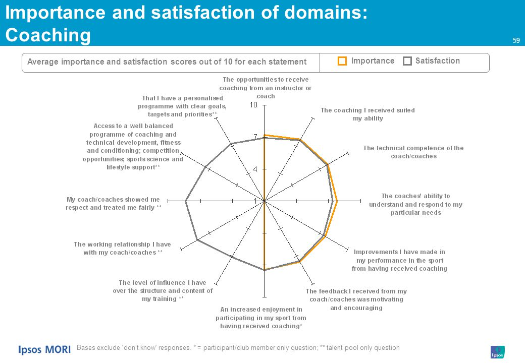 59 Importance and satisfaction of domains: Coaching Average importance and satisfaction scores out of 10 for each statement ImportanceSatisfaction Bases exclude dont know responses.