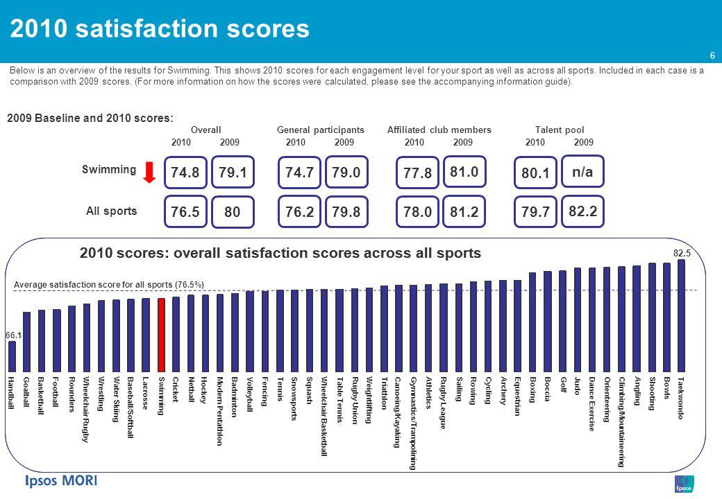 7 2010 and 2009 baseline satisfaction scores 2010 scores: overall satisfaction scores across all sports (with 2009 comparison scores) Average satisfaction score All sports 2010 (76.5%) Gymnastics/Trampolining JudoTaekwondoAnglingShootingOrienteeringBowlsGolfBoxingClimbing/MountaineeringEquestrianDance ExerciseWeightliftingSailingRugby UnionRugby LeagueCyclingSnowsportsAthleticsBocciaSquashCanoeing/KayakingTriathlonGoalballArcheryRowingLacrosseTennisModern PentathlonTable TennisSwimmingWrestlingBadmintonFencingWater SkiingCricketWheelchair BasketballFootballBasketballVolleyballRoundersBaseball/SoftballHandballWheelchair RugbyNetballHockey