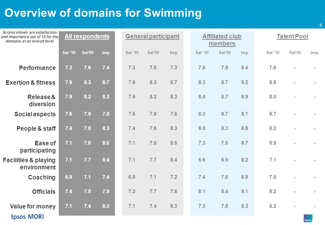 8 Overview of domains for Swimming All respondentsGeneral participantAffiliated club members Talent Pool Sat 10Sat09ImpSat 10Sat09ImpSat 10Sat09ImpSat 10Sat09Imp Performance 7.37.67.47.37.67.37.67.98.47.6-- Exertion & fitness 7.98.38.77.98.38.78.38.79.28.8-- Release & diversion 7.98.28.37.98.28.38.48.78.98.5-- Social aspects 7.67.97.87.67.97.88.38.78.18.7-- People & staff 7.47.88.37.47.88.38.08.38.88.2-- Ease of participating 7.17.68.67.17.68.67.37.68.76.9-- Facilities & playing environment 7.17.78.47.17.78.46.66.98.27.1-- Coaching 6.97.17.46.97.17.27.47.68.97.9-- Officials 7.47.87.97.37.77.88.18.49.18.2-- Value for money 7.17.48.37.17.48.37.37.58.36.2-- Scores shown are satisfaction and importance out of 10 for the domains at an overall level