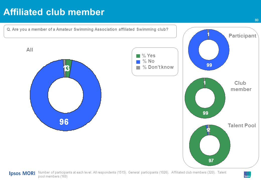 80 Affiliated club member % Yes % No % Dont know All Participant Club member Talent Pool Q.