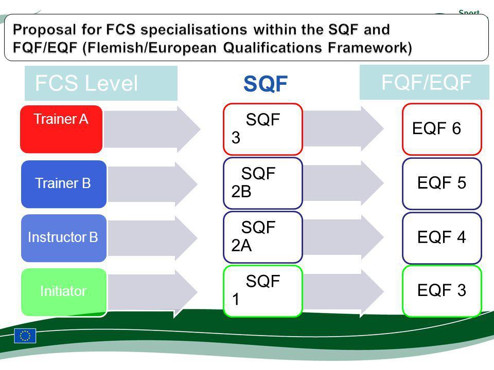 FCS Level FQF/EQF Trainer A Trainer BInstructor BInitiator EQF 6EQF 5EQF 4EQF 3 SQF 3 SQF 2B SQF 2A SQF 1 SQF