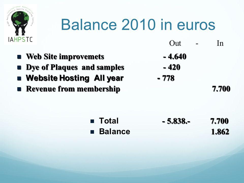 Balance 2010 in euros Web Site improvemets - 4.640 Web Site improvemets - 4.640 Dye of Plaques and samples- 420 Dye of Plaques and samples- 420 Websit