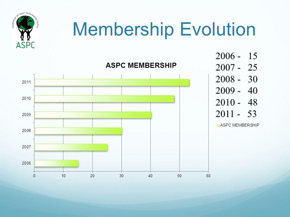 Membership Evolution 2006 - 15 2007 - 25 2008 - 30 2009 - 40 2010 - 48 2011 - 53