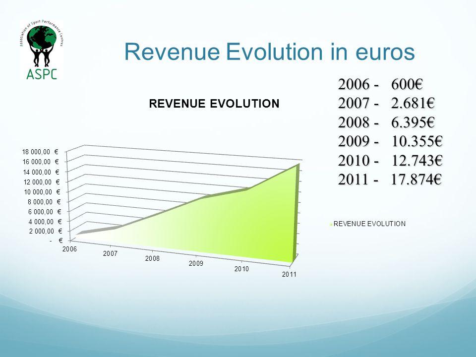 Revenue Evolution in euros 2006 - 600 2007 - 2.681 2008 - 6.395 2009 - 10.355 2010 - 12.743 2011 - 17.874