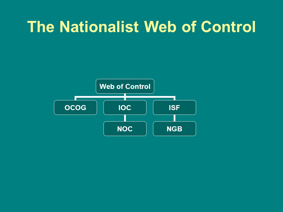 The Nationalist Web of Control Web of Control OCOGIOC NOC ISF NGB