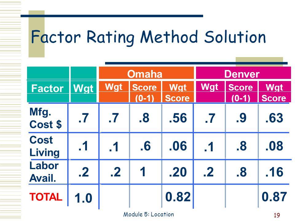 19 Module 5: Location Factor Rating Method Solution.56.63.06.08.20.16 0.82 0.87.7.1.2.1.7.1.2 1.0.6 1.8.9 Mfg.