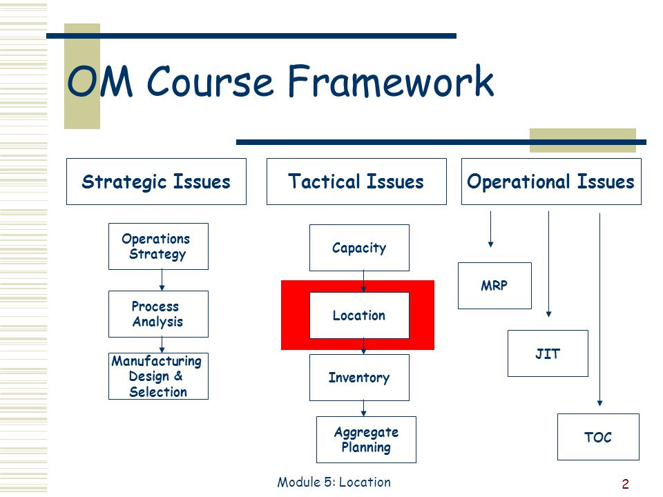 2 Module 5: Location OM Course Framework TOC JIT MRP Operational Issues Aggregate Planning Inventory Location Capacity Tactical Issues Manufacturing Design & Selection Process Analysis Operations Strategy Strategic Issues