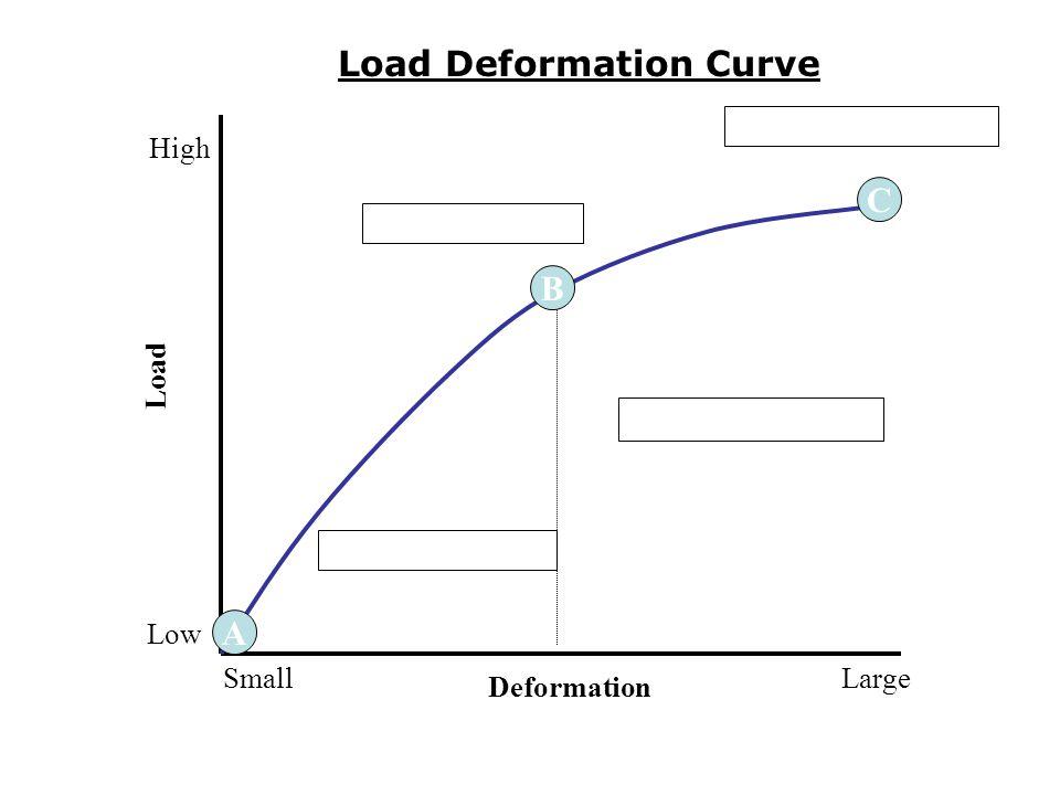 4 A C B Deformation LargeSmall Load High Low Load Deformation Curve
