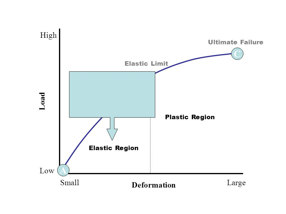 5 A C B Elastic Region Plastic Region Ultimate Failure Elastic Limit Deformation LargeSmall Load High Low