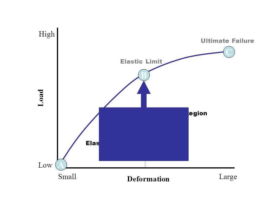 6 A C B Elastic Region Plastic Region Ultimate Failure Elastic Limit Deformation LargeSmall Load High Low