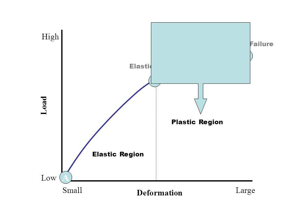7 A C B Elastic Region Plastic Region Ultimate Failure Elastic Limit Deformation LargeSmall Load High Low