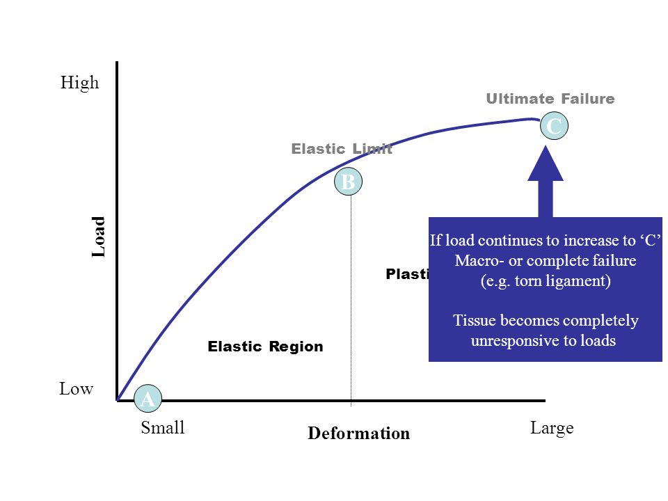 8 A C B Elastic Region Plastic Region Ultimate Failure Elastic Limit Deformation LargeSmall Load High Low If load continues to increase to C Macro- or