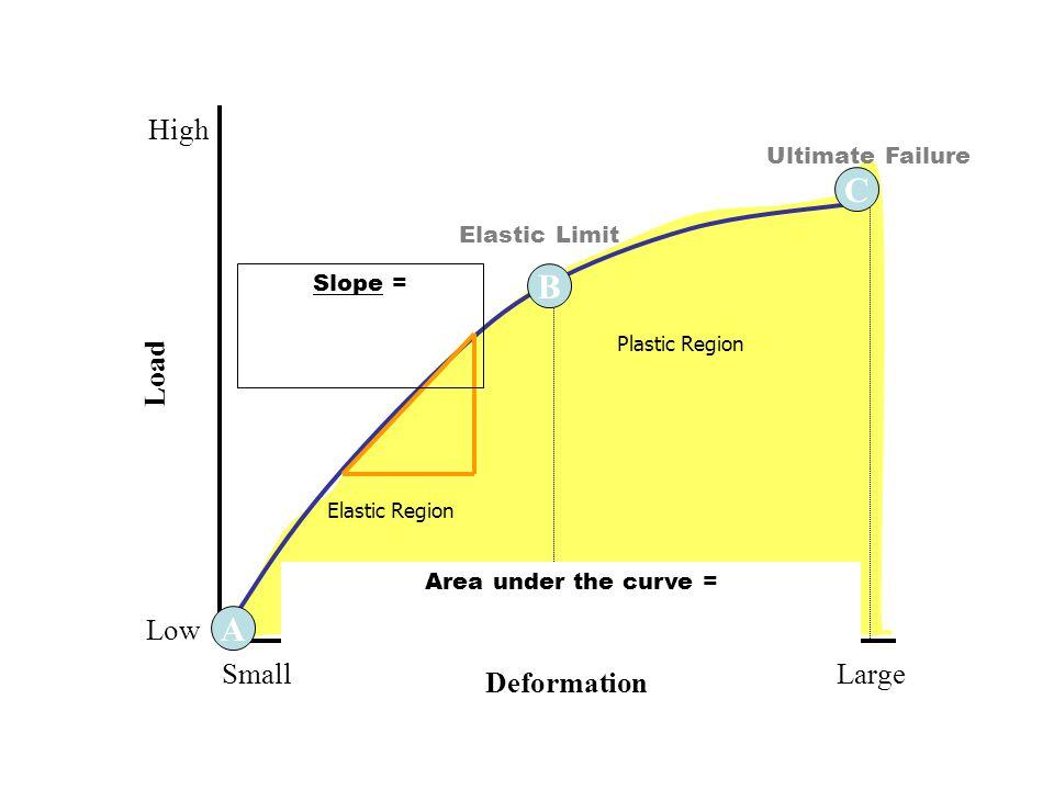 9 A C B Elastic Region Plastic Region Ultimate Failure Elastic Limit Deformation LargeSmall Load High Low Area under the curve = Slope =