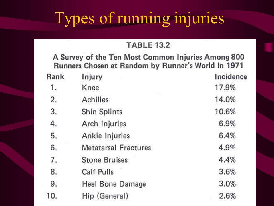 Types of running injuries
