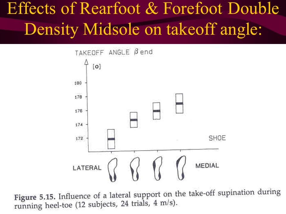 Effects of Rearfoot & Forefoot Double Density Midsole on takeoff angle: