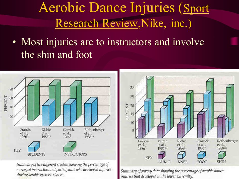 Aerobic Dance Injuries ( Sport Research Review,Nike, inc.) Most injuries are to instructors and involve the shin and foot