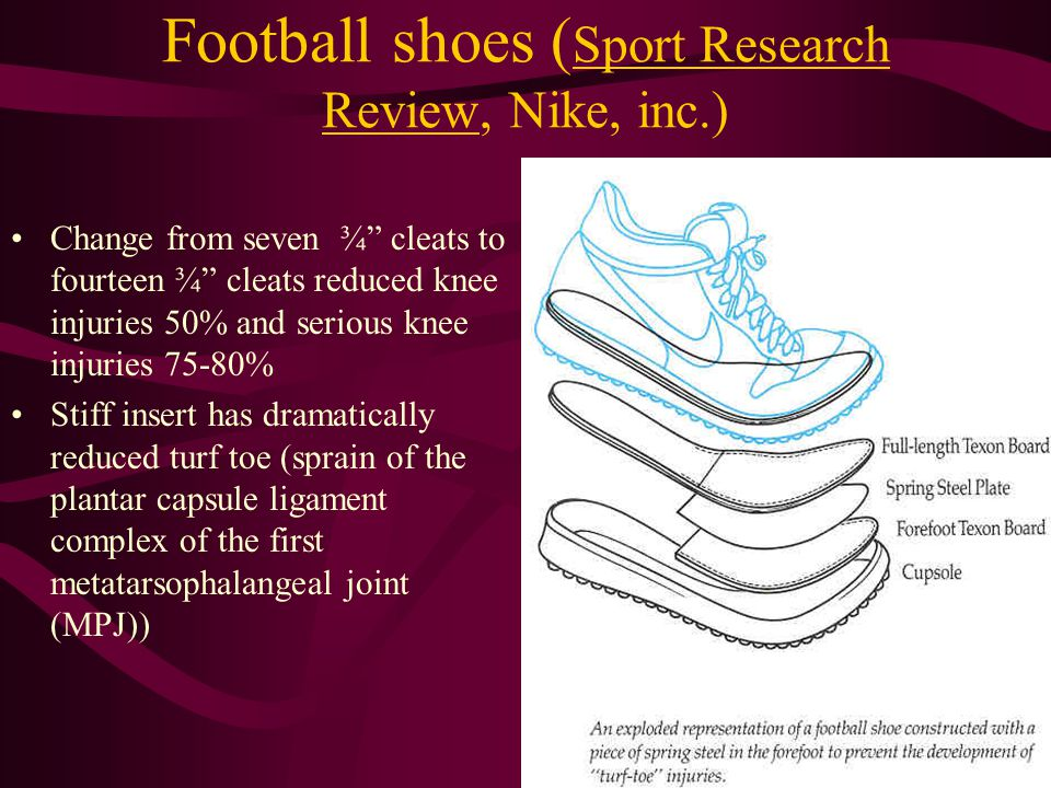 Football shoes ( Sport Research Review, Nike, inc.) Change from seven ¾ cleats to fourteen ¾ cleats reduced knee injuries 50% and serious knee injurie