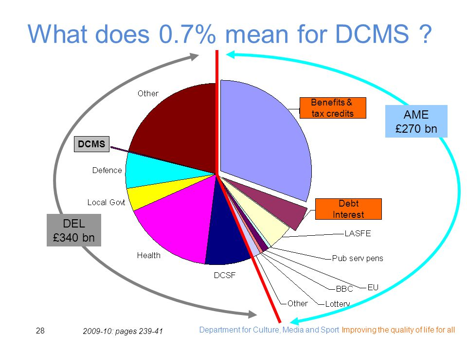 Department for Culture, Media and Sport Improving the quality of life for all 28 What does 0.7% mean for DCMS .