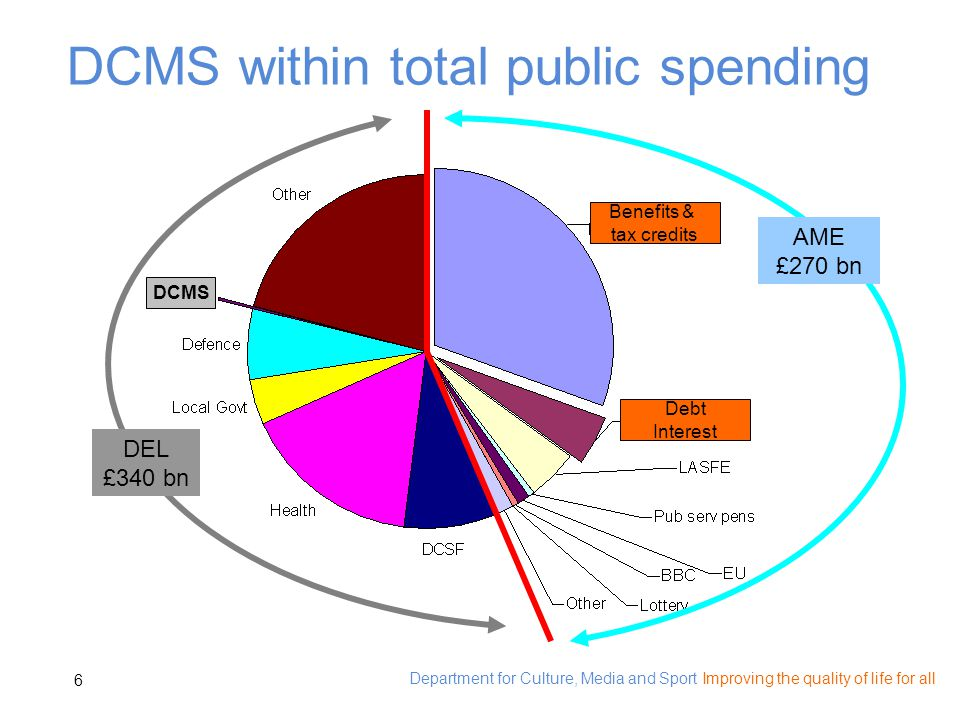 Department for Culture, Media and Sport Improving the quality of life for all 6 DEL £340 bn Debt Interest Benefits & tax credits DCMS AME £270 bn DCMS within total public spending