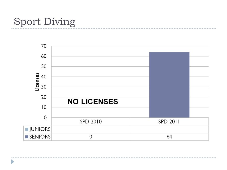 Sport Diving NO LICENSES
