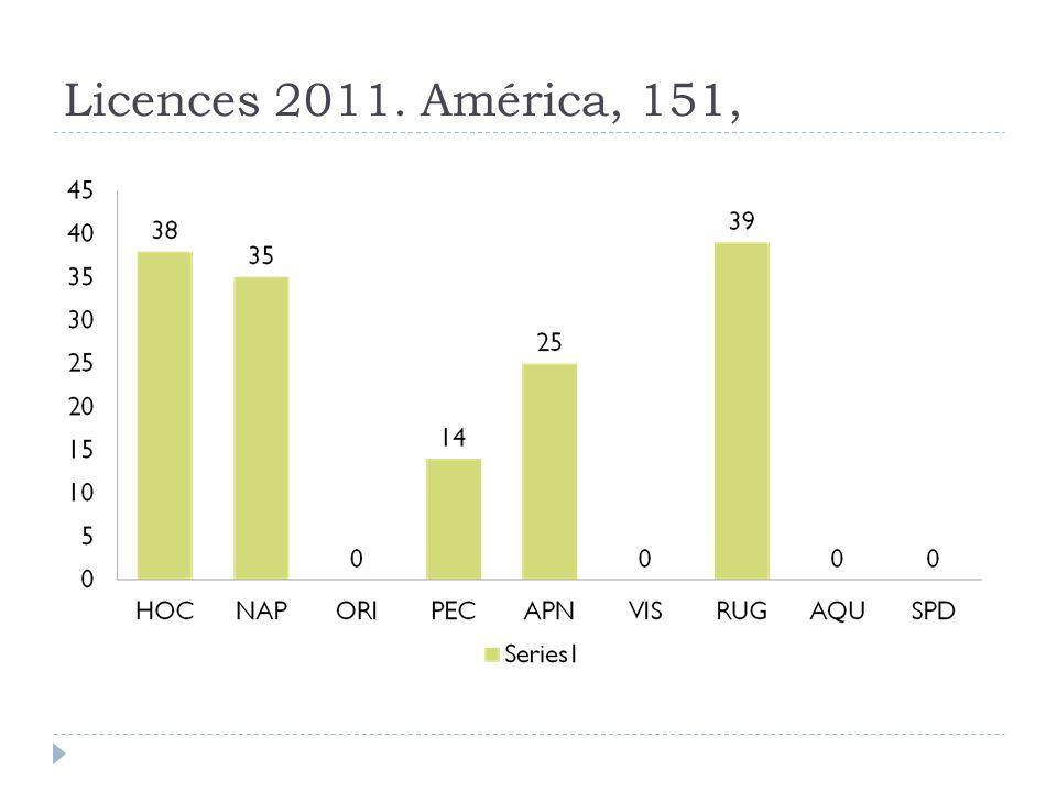 Licences 2011. América, 151,
