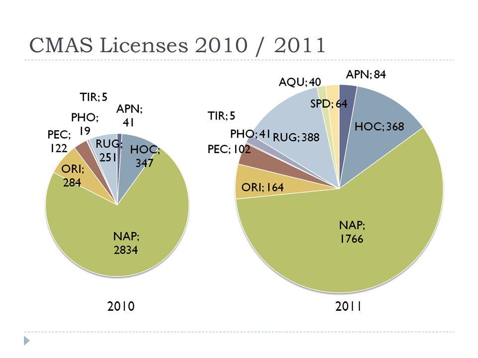 CMAS Licenses 2010 / 2011 2010 2011