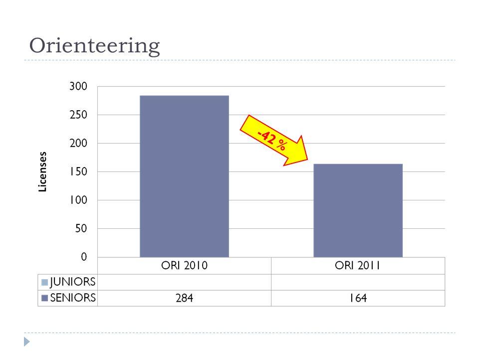 Orienteering -42 %