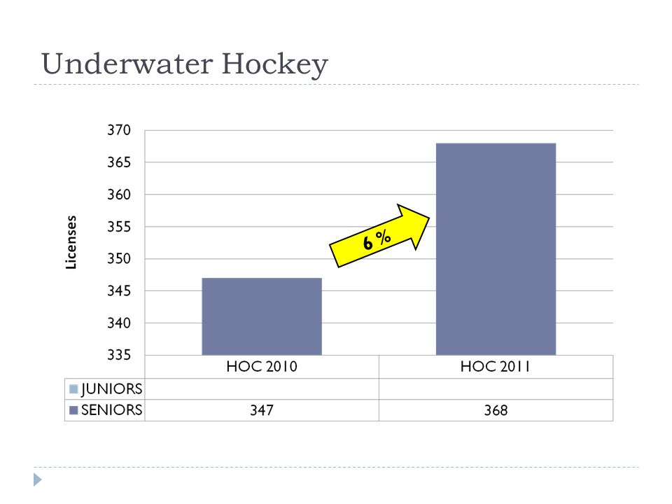 Underwater Hockey 6 %