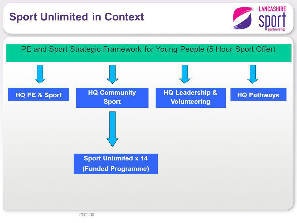 26/09/08 Sport Unlimited in Context HQ PE & Sport HQ Community Sport HQ Leadership & Volunteering HQ Pathways Sport Unlimited x 14 (Funded Programme) PE and Sport Strategic Framework for Young People (5 Hour Sport Offer)