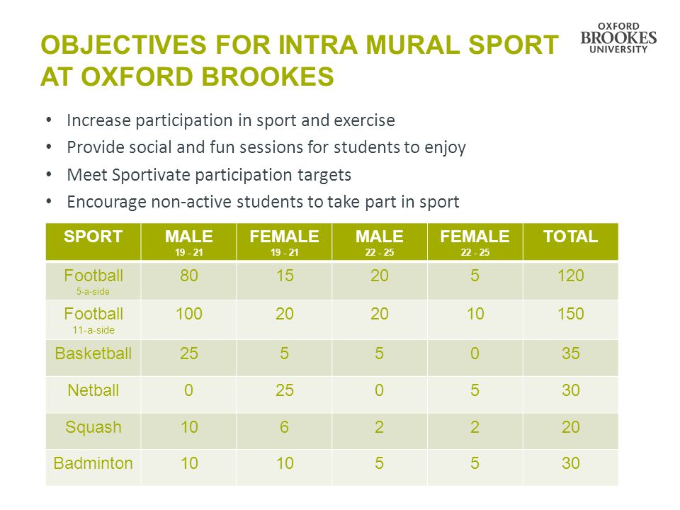 OBJECTIVES FOR INTRA MURAL SPORT AT OXFORD BROOKES Increase participation in sport and exercise Provide social and fun sessions for students to enjoy Meet Sportivate participation targets Encourage non-active students to take part in sport SPORTMALE FEMALE MALE FEMALE TOTAL Football 5-a-side Football 11-a-side Basketball Netball Squash Badminton