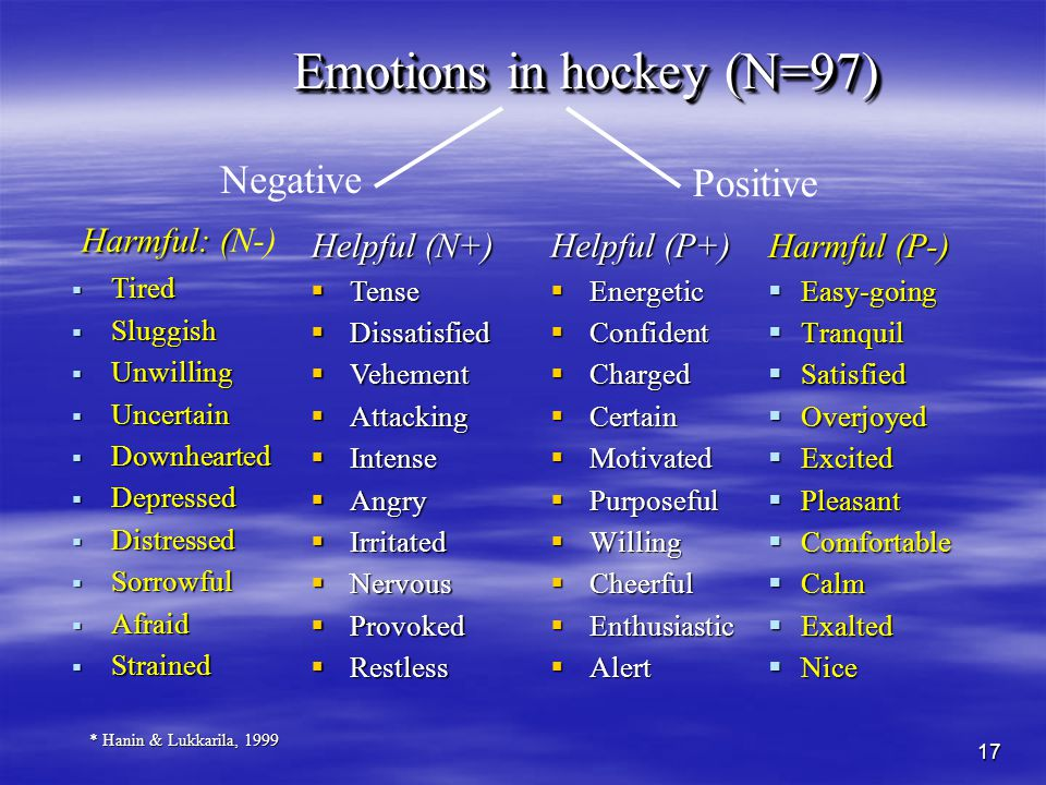 17 Emotions in hockey (N=97) Emotions in hockey (N=97) Helpful (P+) Energetic Energetic Confident Confident Charged Charged Certain Certain Motivated Motivated Purposeful Purposeful Willing Willing Cheerful Cheerful Enthusiastic Enthusiastic Alert Alert * Hanin & Lukkarila, 1999 Harmful (P-) Easy-going Tranquil Satisfied Overjoyed Excited Pleasant Comfortable Calm Exalted Nice Positive Helpful (N+) Tense Tense Dissatisfied Dissatisfied Vehement Vehement Attacking Attacking Intense Intense Angry Angry Irritated Irritated Nervous Nervous Provoked Provoked Restless Restless Harmful: ( Harmful: (N-) Tired Tired Sluggish Sluggish Unwilling Unwilling Uncertain Uncertain Downhearted Downhearted Depressed Depressed Distressed Distressed Sorrowful Sorrowful Afraid Afraid Strained Strained Negative