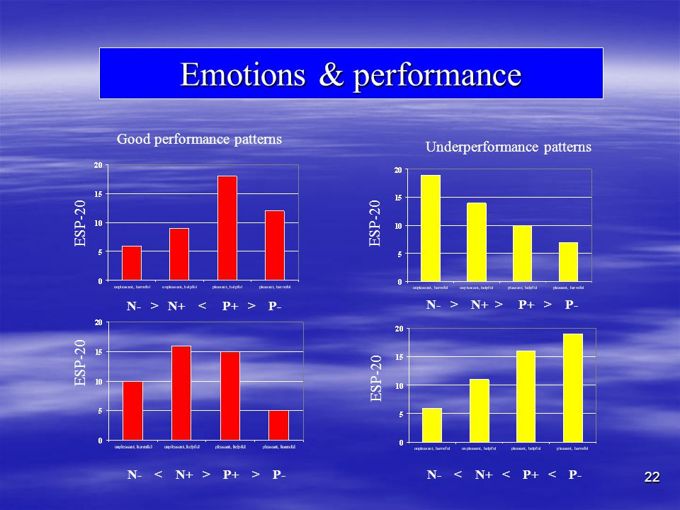 22 ESP-20 Emotions & performance N- < N+ < P+ < P- Performance emotions ESP-20 N- > N+ > P+ > P- N- > N+ P- N- P+ > P- Good performance patterns Underperformance patterns