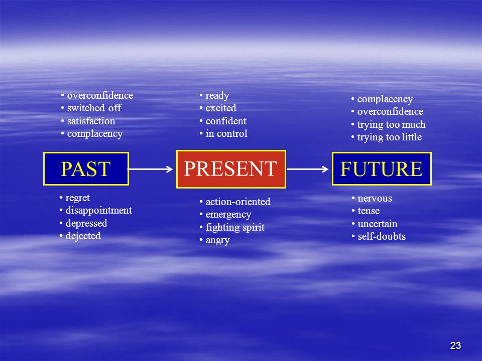 23 PAST PRESENT FUTURE nervous tense uncertain self-doubts ready excited confident in control action-oriented emergency fighting spirit angry complacency overconfidence trying too much trying too little regret disappointment depressed dejected overconfidence switched off satisfaction complacency