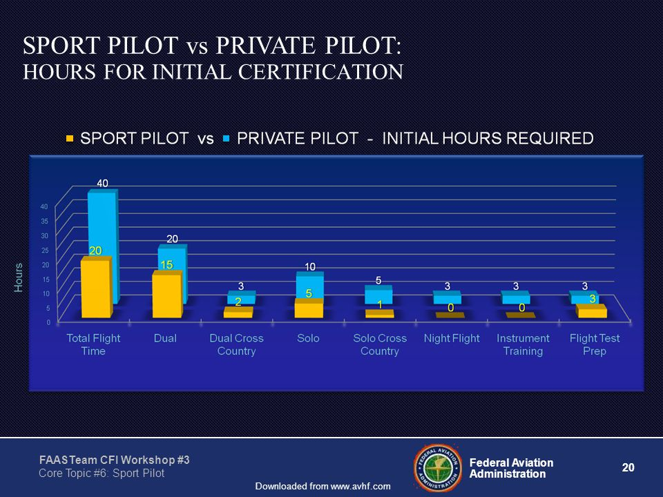 20 Federal Aviation Administration FAASTeam CFI Workshop #3 Core Topic #6: Sport Pilot Downloaded from www.avhf.com HOURS FOR INITIAL CERTIFICATION SPORT PILOT vs PRIVATE PILOT: