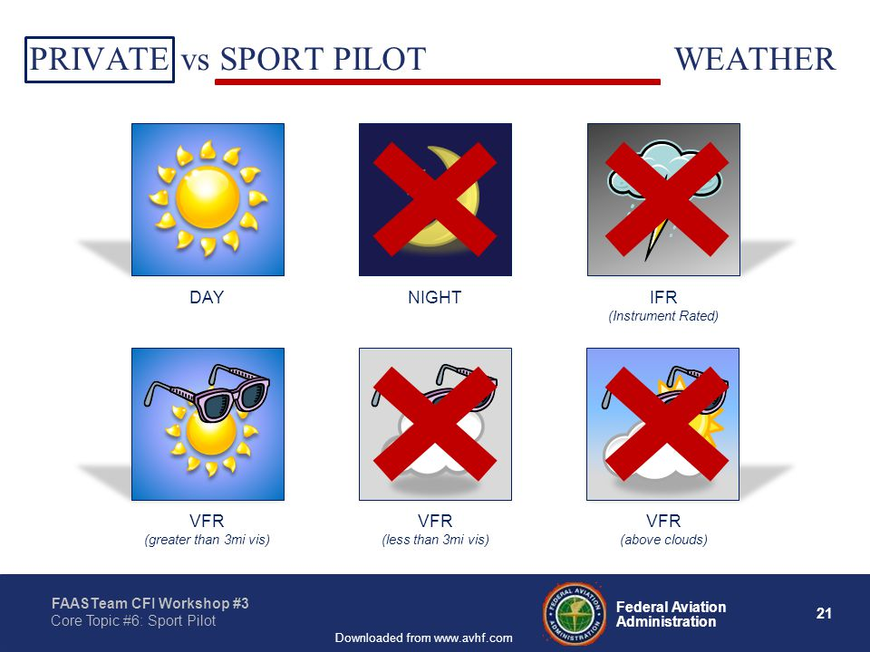 21 Federal Aviation Administration FAASTeam CFI Workshop #3 Core Topic #6: Sport Pilot Downloaded from www.avhf.com DAYNIGHT IFR (Instrument Rated) PRIVATE vs SPORT PILOT LIMITATIONS: WEATHER VFR (less than 3mi vis) VFR (above clouds) VFR (greater than 3mi vis)