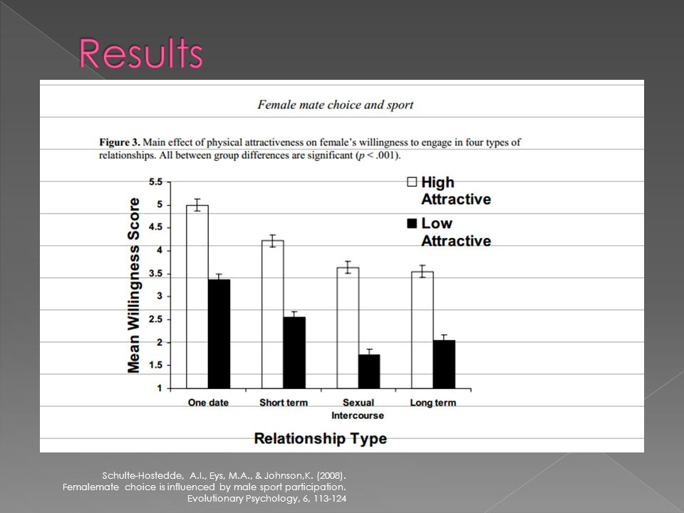 Overall sport participation may be an important cue for female mate choice because males can display qualities such as physical prowess and agility Females can assess male quality through status of ranking on the team such as captain vs.