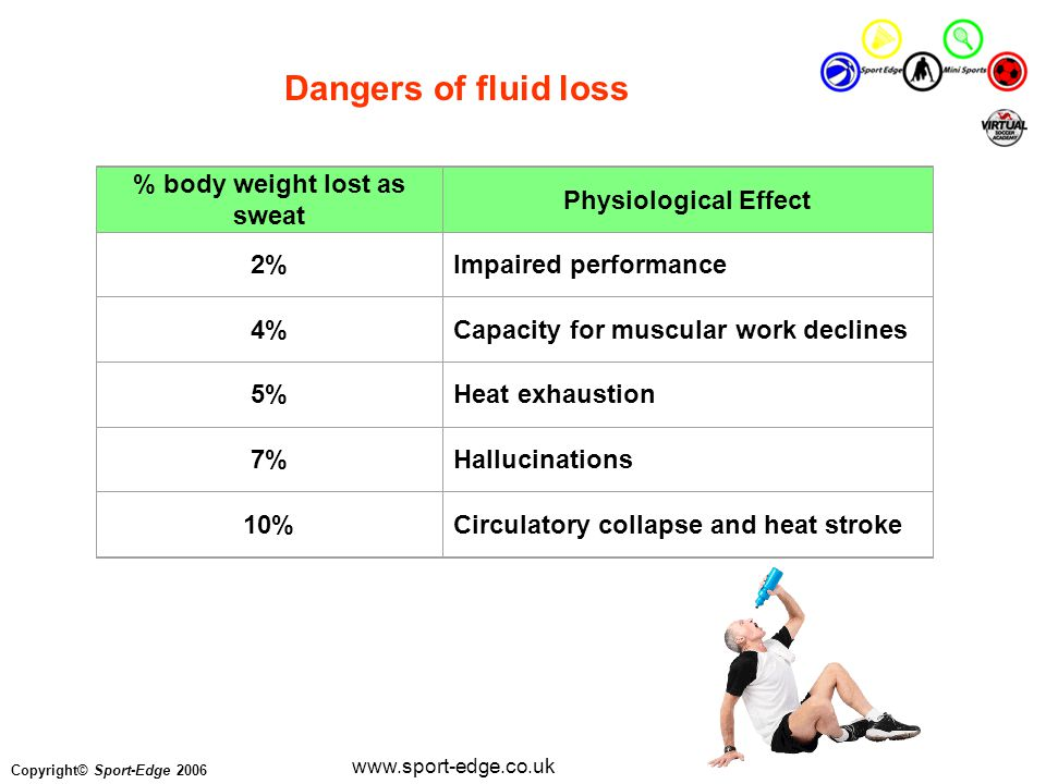Copyright© Sport-Edge 2006 www.sport-edge.co.uk Dangers of fluid loss % body weight lost as sweat Physiological Effect 2%Impaired performance 4%Capacity for muscular work declines 5%Heat exhaustion 7%Hallucinations 10%Circulatory collapse and heat stroke