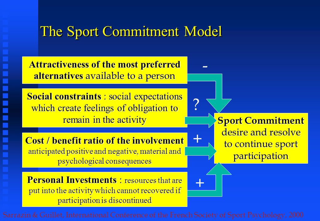 Sarrazin & Guillet, International Conference of the French Society of Sport Psychology, 2000 The Sport Commitment Model Sport Commitment desire and resolve to continue sport participation Attractiveness of the most preferred alternatives available to a person - Cost / benefit ratio of the involvement anticipated positive and negative, material and psychological consequences + Personal Investments : resources that are put into the activity which cannot recovered if participation is discontinued + Social constraints : social expectations which create feelings of obligation to remain in the activity