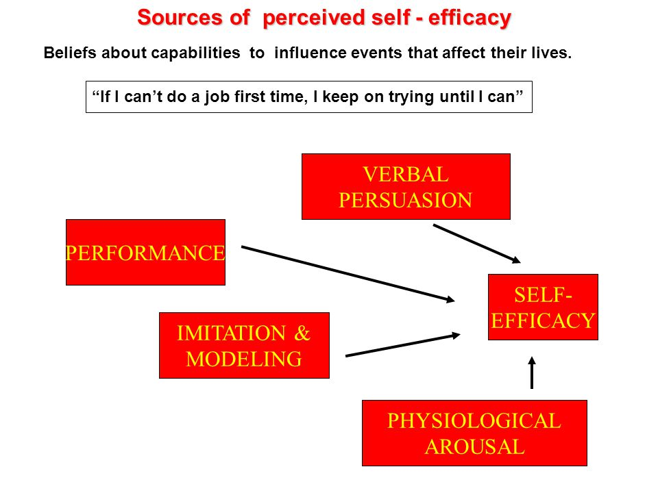 SELF- EFFICACY VERBAL PERSUASION IMITATION & MODELING PHYSIOLOGICAL AROUSAL PERFORMANCE Sources of perceived self - efficacy Sources of perceived self - efficacy Beliefs about capabilities to influence events that affect their lives.