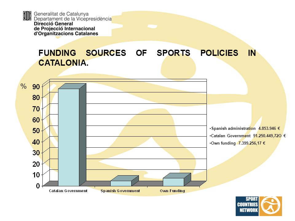FUNDING SOURCES OF SPORTS POLICIES IN CATALONIA. Spanish administration 4.853.946 Catalan Government 91.250.449,72O Own funding 7.399.256,17 %