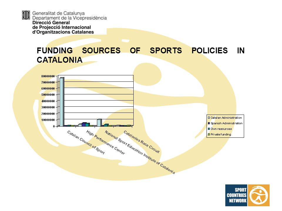 FUNDING SOURCES OF SPORTS POLICIES IN CATALONIA