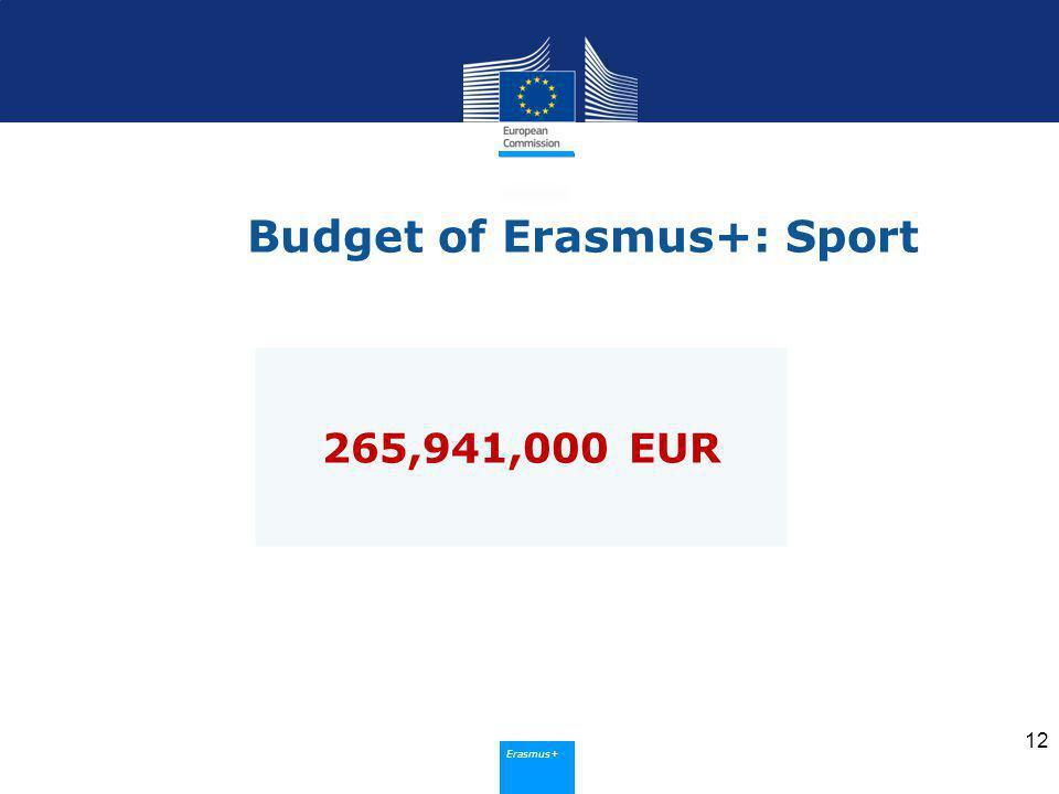 Erasmus+ Budget of Erasmus+: Sport 12 265,941,000 EUR